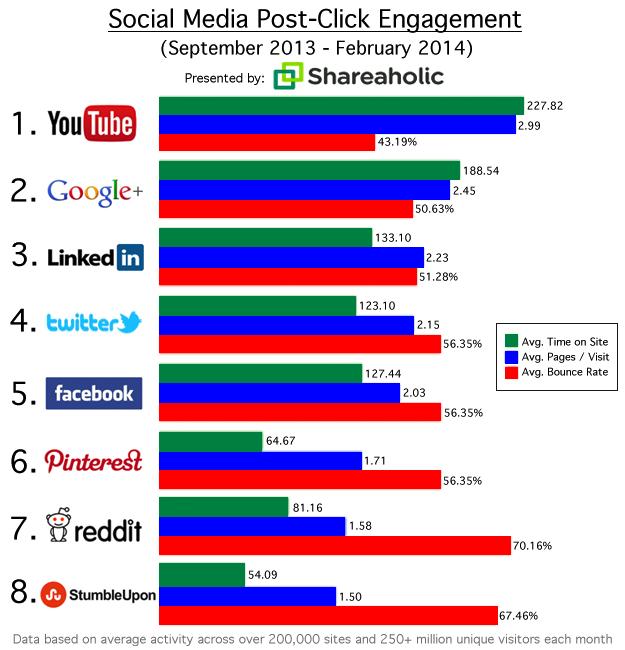 Web Adept, social media marketers Google+